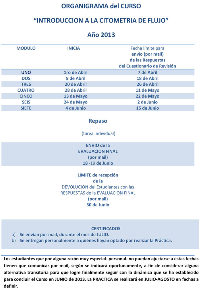 Organigrama CURSO ONLINE 2013